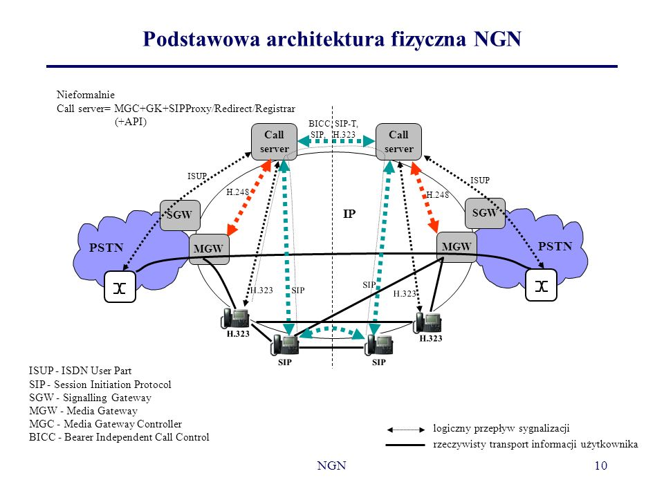Podstawowa architektura fizyczna NGN