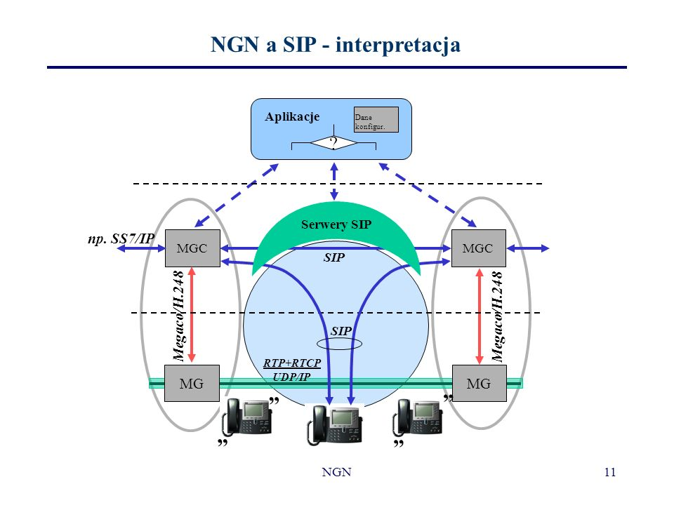 NGN a SIP - interpretacja