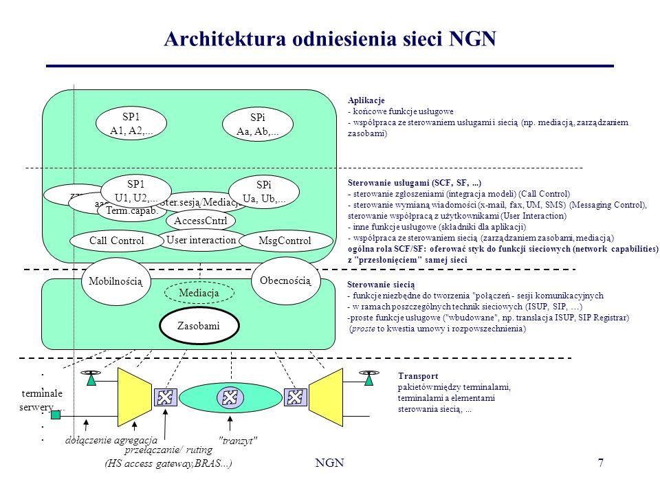 Architektura odniesienia sieci NGN