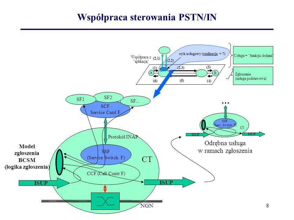 Współpraca sterowania PSTN/IN