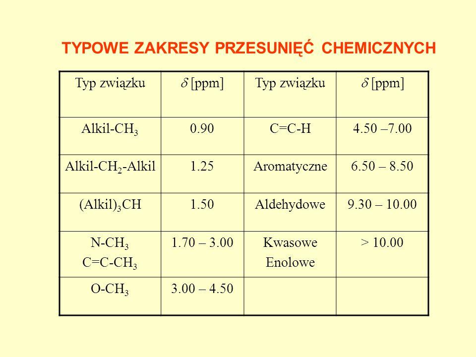 TYPOWE ZAKRESY PRZESUNIĘĆ CHEMICZNYCH
