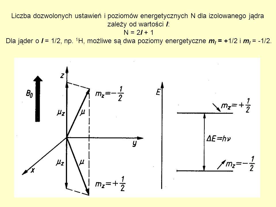 Liczba dozwolonych ustawień i poziomów energetycznych N dla izolowanego jądra
