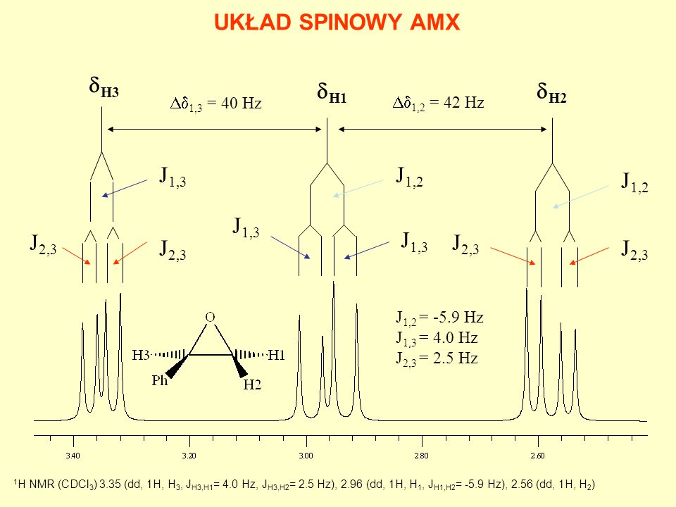UKŁAD SPINOWY AMX dH3 dH1 dH2 J1,3 J1,2 J1,2 J1,3 J2,3 J1,3 J2,3 J2,3