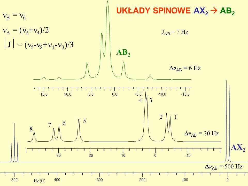 UKŁADY SPINOWE AX2  AB2 nB = n6 nA = (n2+n4)/2 J = (n5-n8+n1-n3)/3