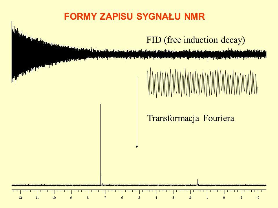 FORMY ZAPISU SYGNAŁU NMR