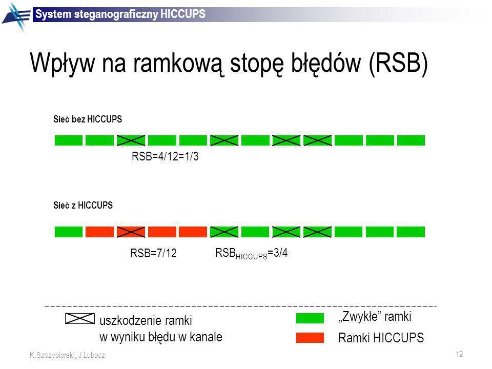 Wpływ na ramkową stopę błędów (RSB)