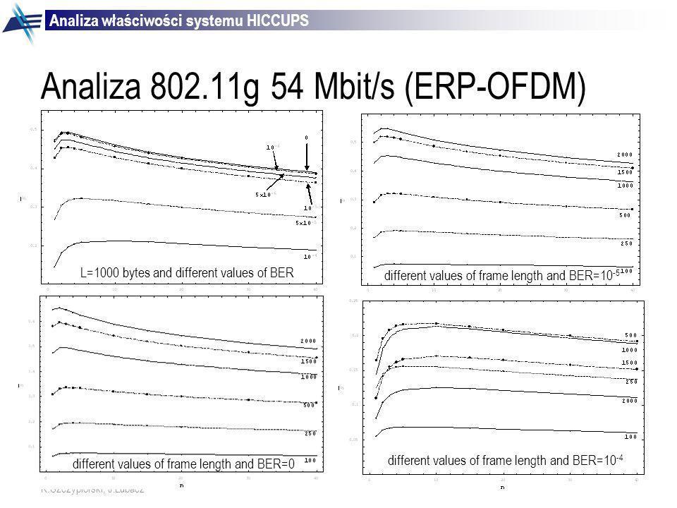 Analiza 802.11g 54 Mbit/s (ERP-OFDM)