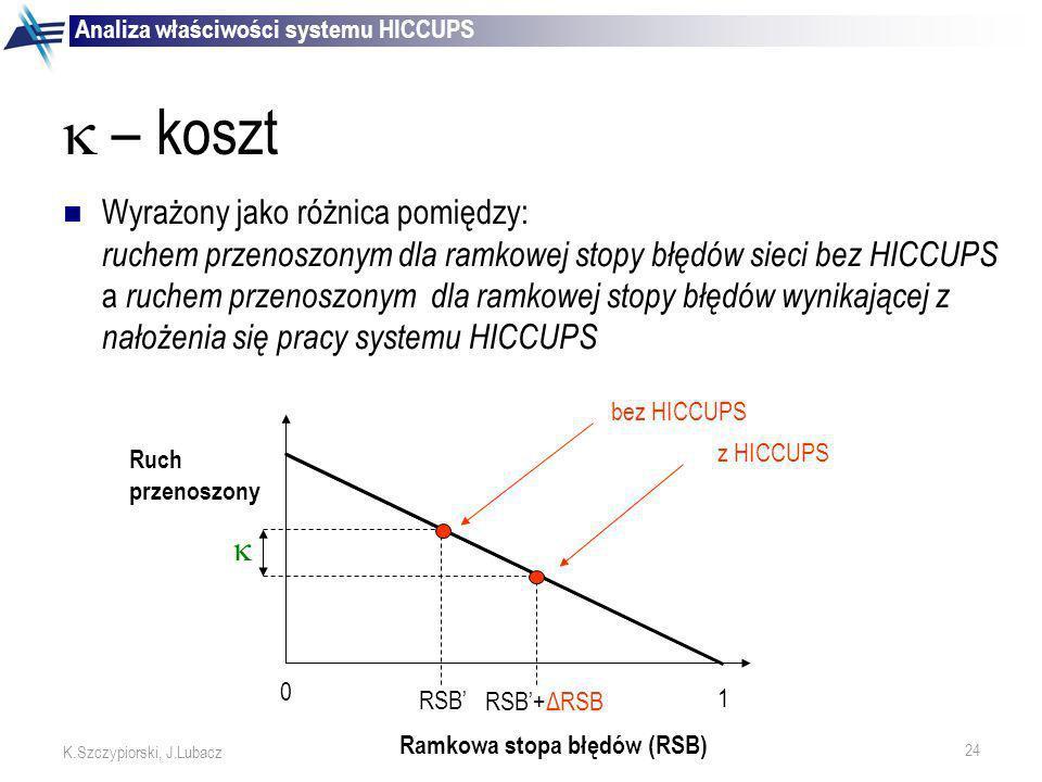 Analiza właściwości systemu HICCUPS