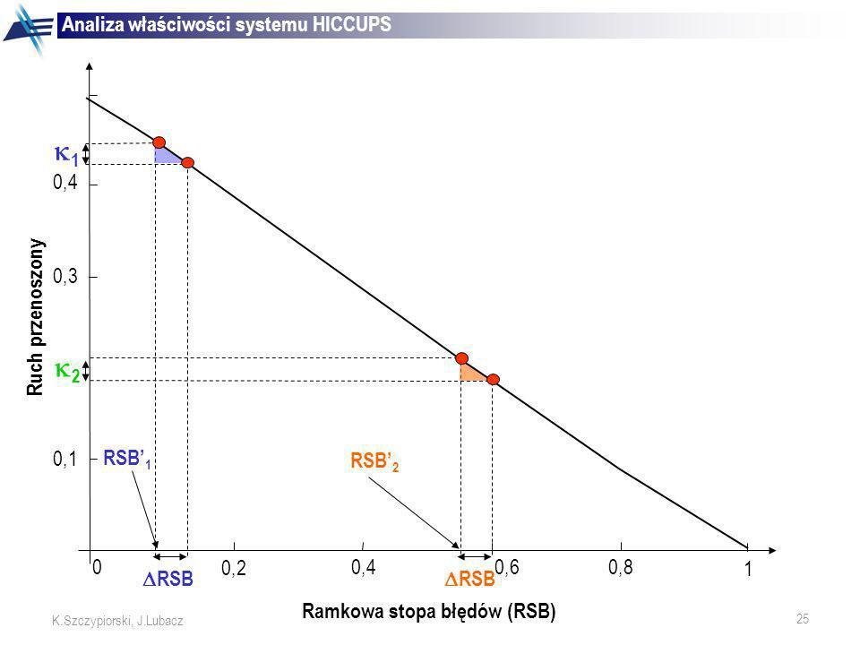 1 2 Analiza właściwości systemu HICCUPS RSB 0,6 RSB'1 RSB'2 1 0,2