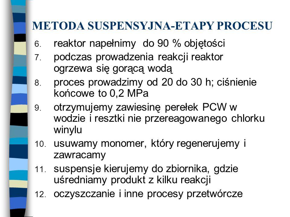 METODA SUSPENSYJNA-ETAPY PROCESU