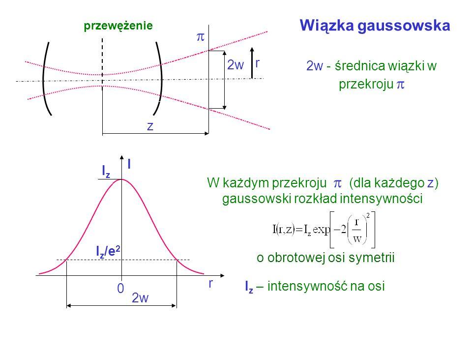 Wiązka gaussowska  r 2w 2w - średnica wiązki w przekroju  z I Iz
