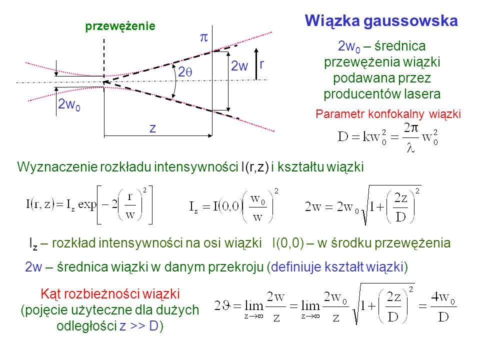 Wiązka gaussowska przewężenie. z.  2w. r. 2 2w0. Parametr konfokalny wiązki.