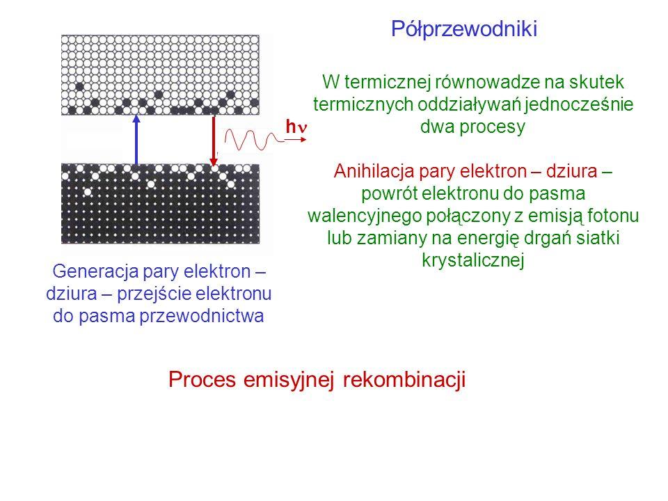 Proces emisyjnej rekombinacji