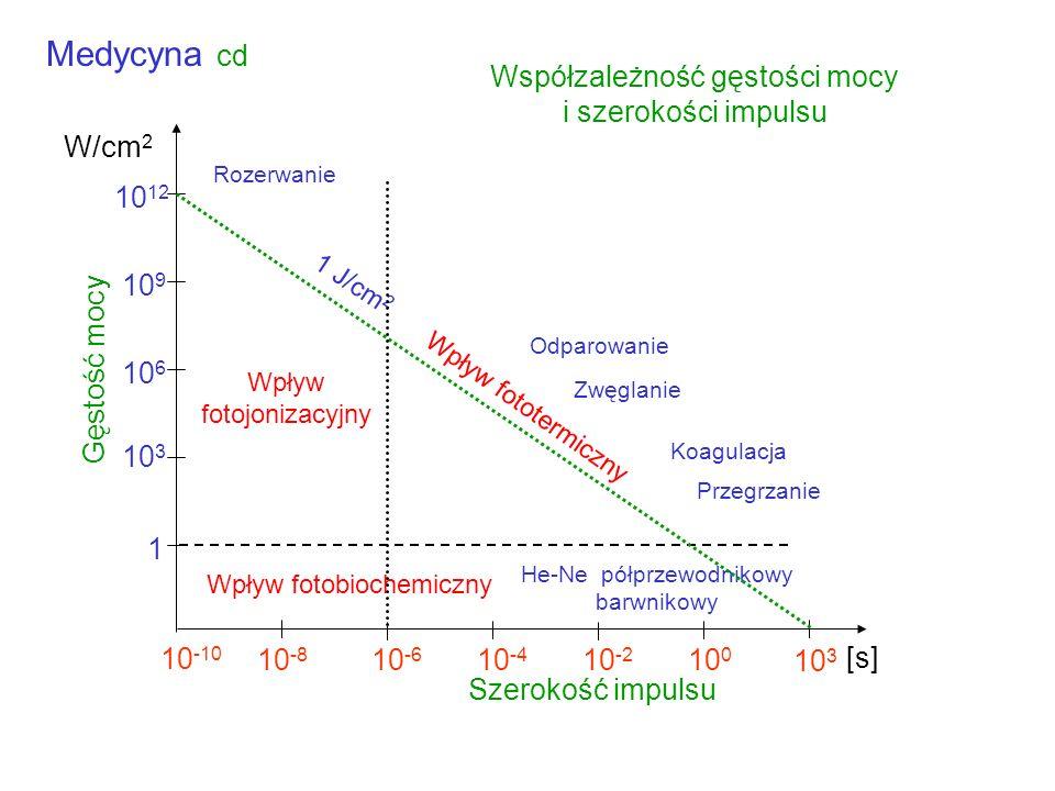 Medycyna cd Współzależność gęstości mocy i szerokości impulsu 10-10
