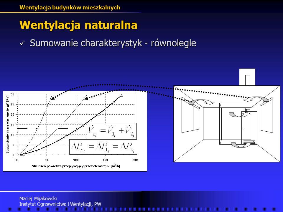Wentylacja naturalna Sumowanie charakterystyk - równolegle