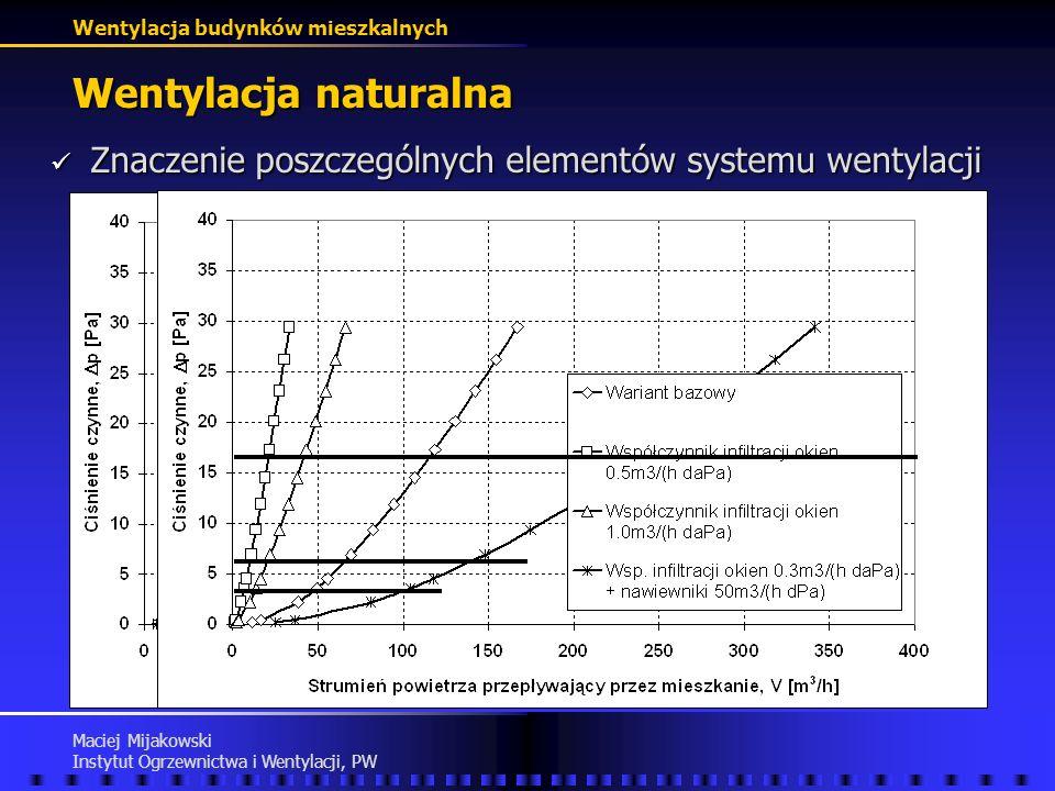 Wentylacja naturalna Znaczenie poszczególnych elementów systemu wentylacji.