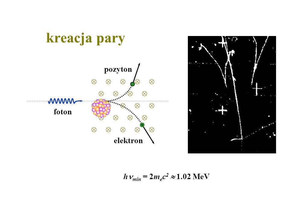 kreacja pary foton pozyton elektron hmin = 2mec2  1.02 MeV
