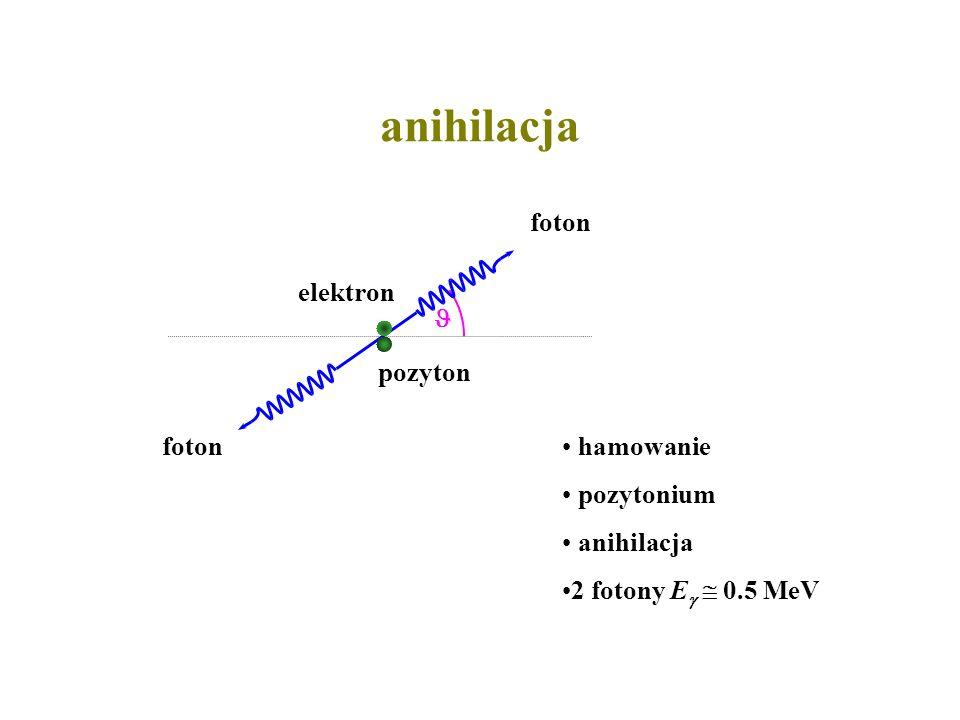 anihilacja pozyton elektron foton  hamowanie pozytonium anihilacja