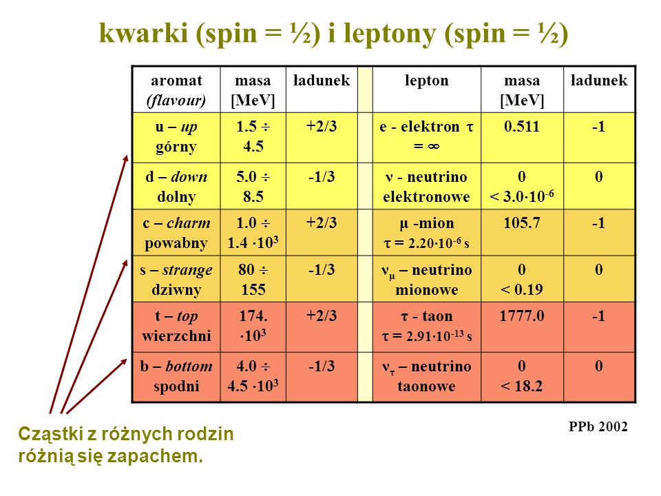 kwarki (spin = ½) i leptony (spin = ½)
