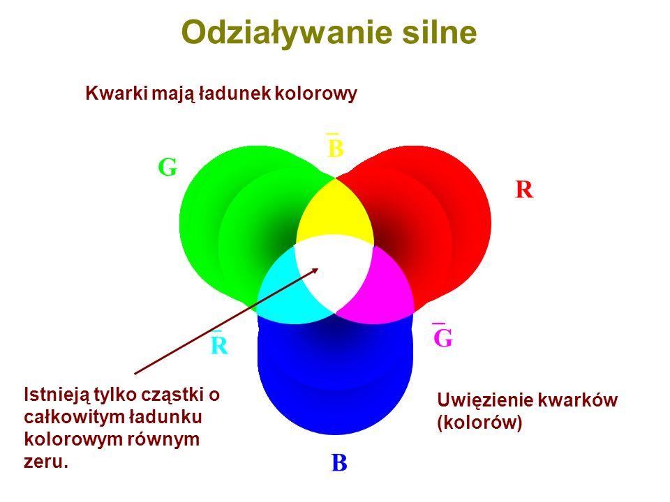 Odziaływanie silne B G R G R B Kwarki mają ładunek kolorowy