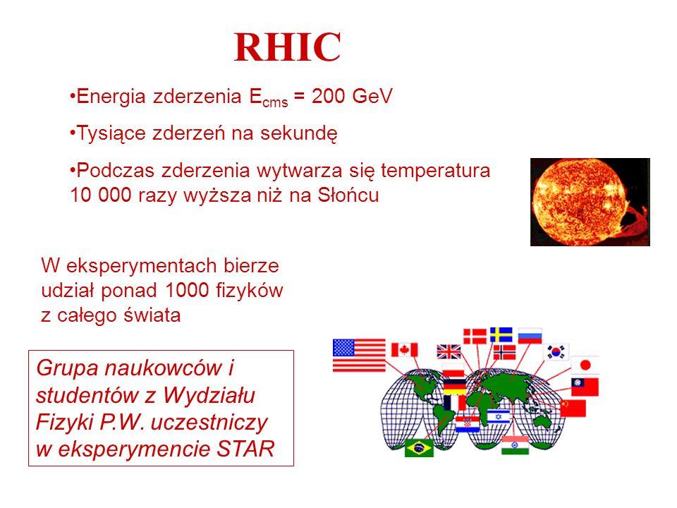 RHICEnergia zderzenia Ecms = 200 GeV. Tysiące zderzeń na sekundę. Podczas zderzenia wytwarza się temperatura 10 000 razy wyższa niż na Słońcu.