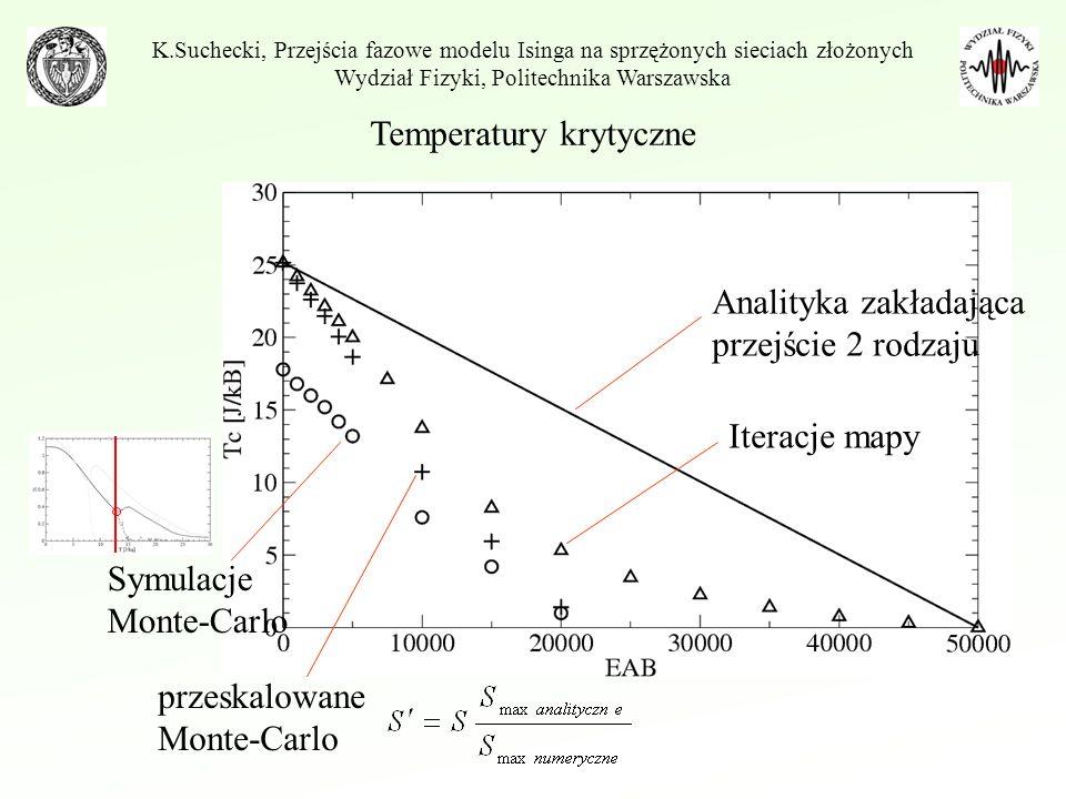 Temperatury krytyczne