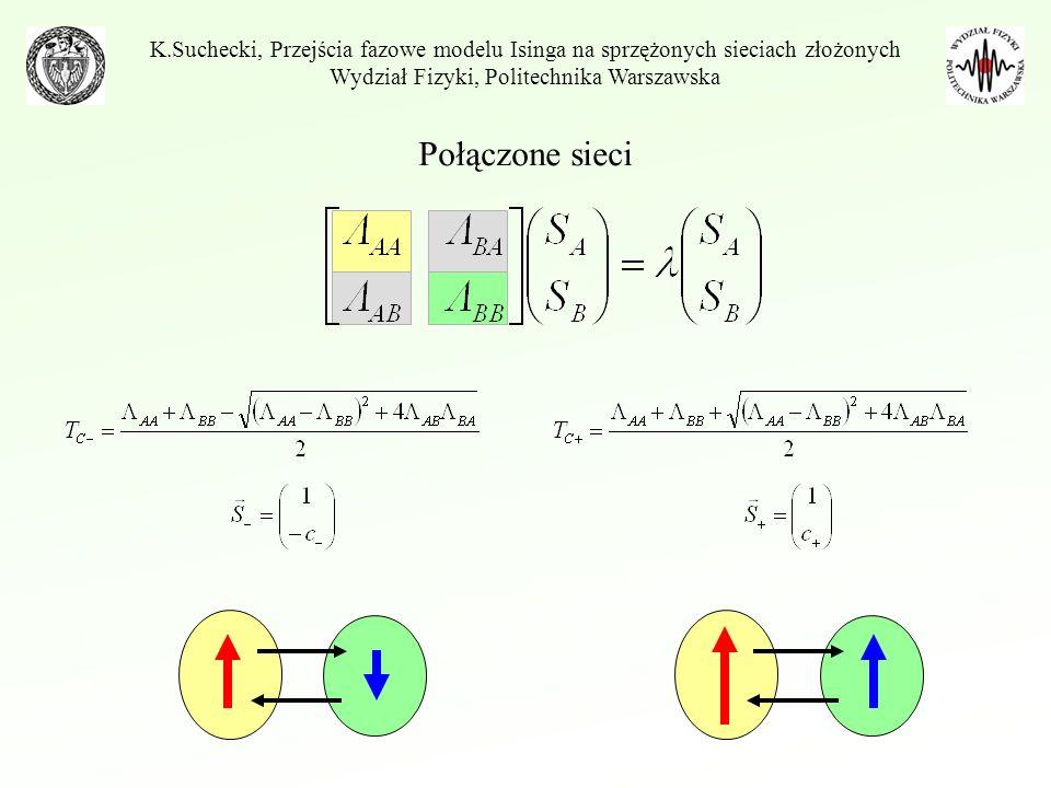Wydział Fizyki, Politechnika Warszawska