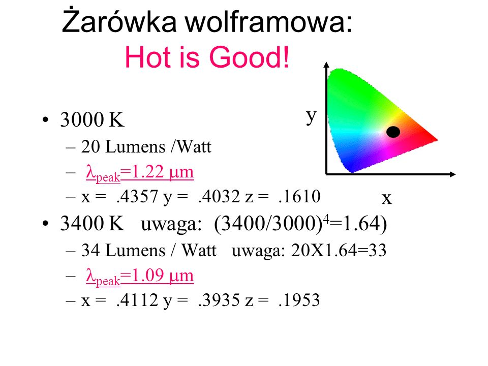 Żarówka wolframowa: Hot is Good!