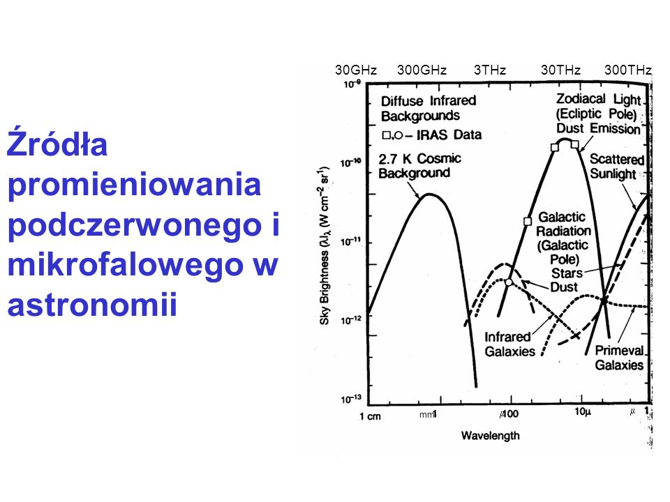 Źródła promieniowania podczerwonego i mikrofalowego w astronomii