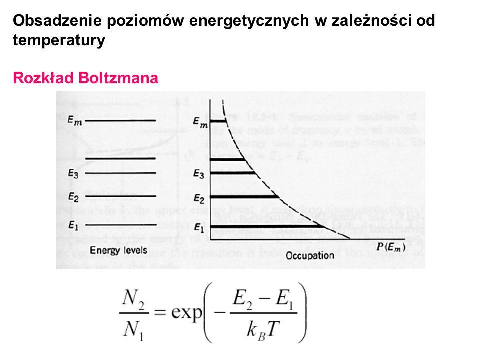 Obsadzenie poziomów energetycznych w zależności od