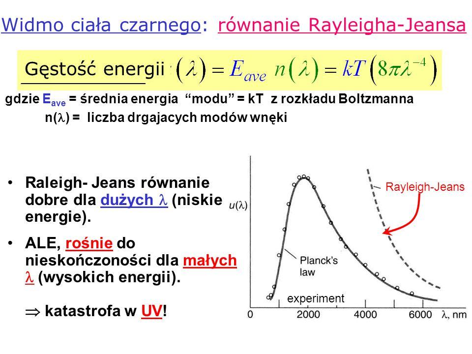Widmo ciała czarnego: równanie Rayleigha-Jeansa