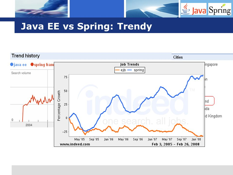 Java EE vs Spring: Trendy
