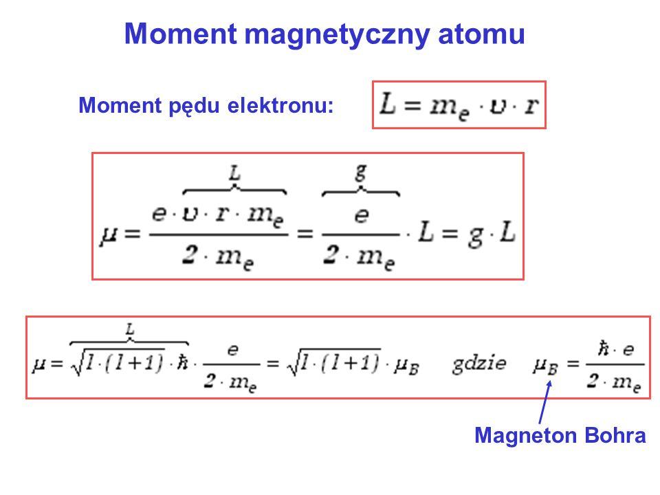 Moment magnetyczny atomu