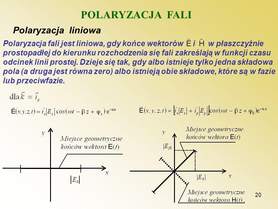 POLARYZACJA FALI Polaryzacja liniowa