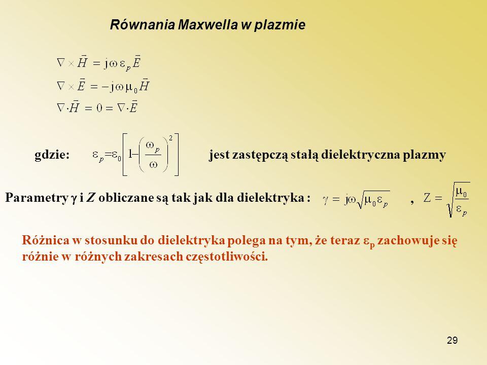 Równania Maxwella w plazmie