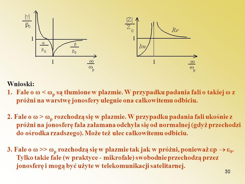 Wnioski: Fale o  < p są tłumione w plazmie. W przypadku padania fali o takiej  z próżni na warstwę jonosfery ulegnie ona całkowitemu odbiciu.