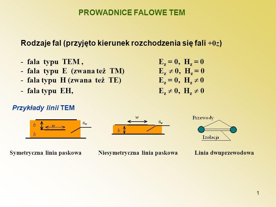 Rodzaje fal (przyjęto kierunek rozchodzenia się fali +0z)