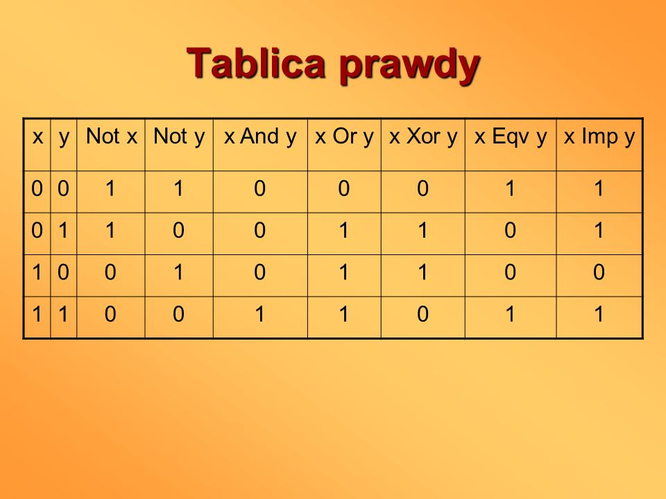 Tablica prawdy x y Not x Not y x And y x Or y x Xor y x Eqv y x Imp y