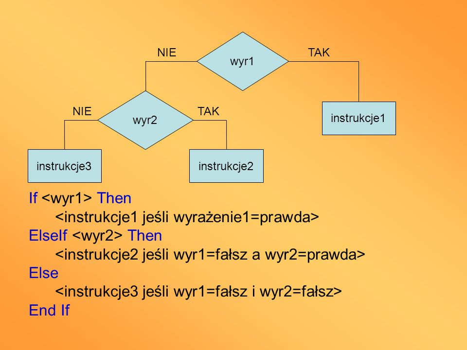 <instrukcje1 jeśli wyrażenie1=prawda> ElseIf <wyr2> Then
