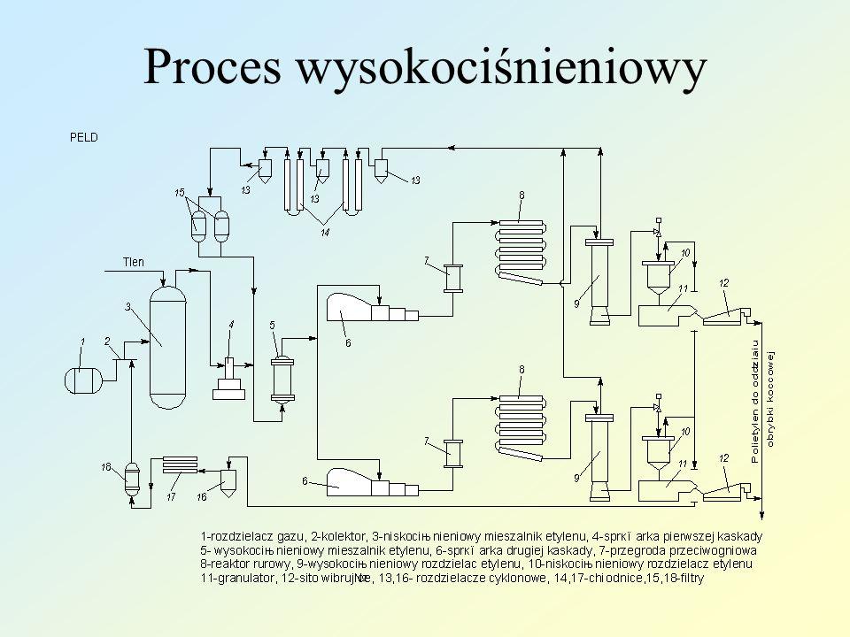 Proces wysokociśnieniowy