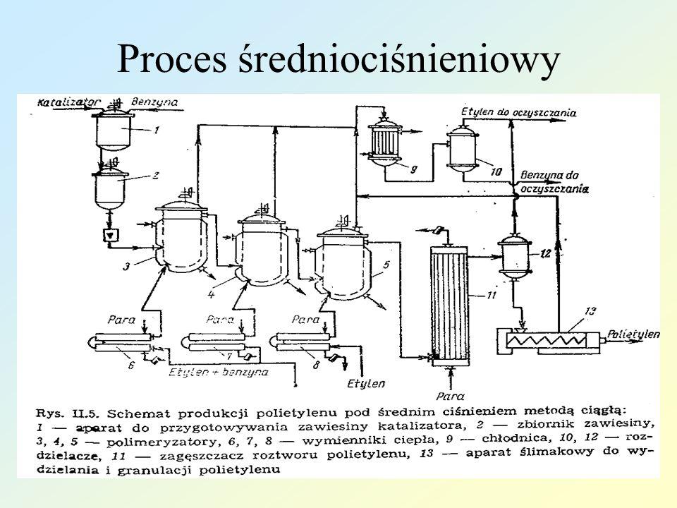Proces średniociśnieniowy