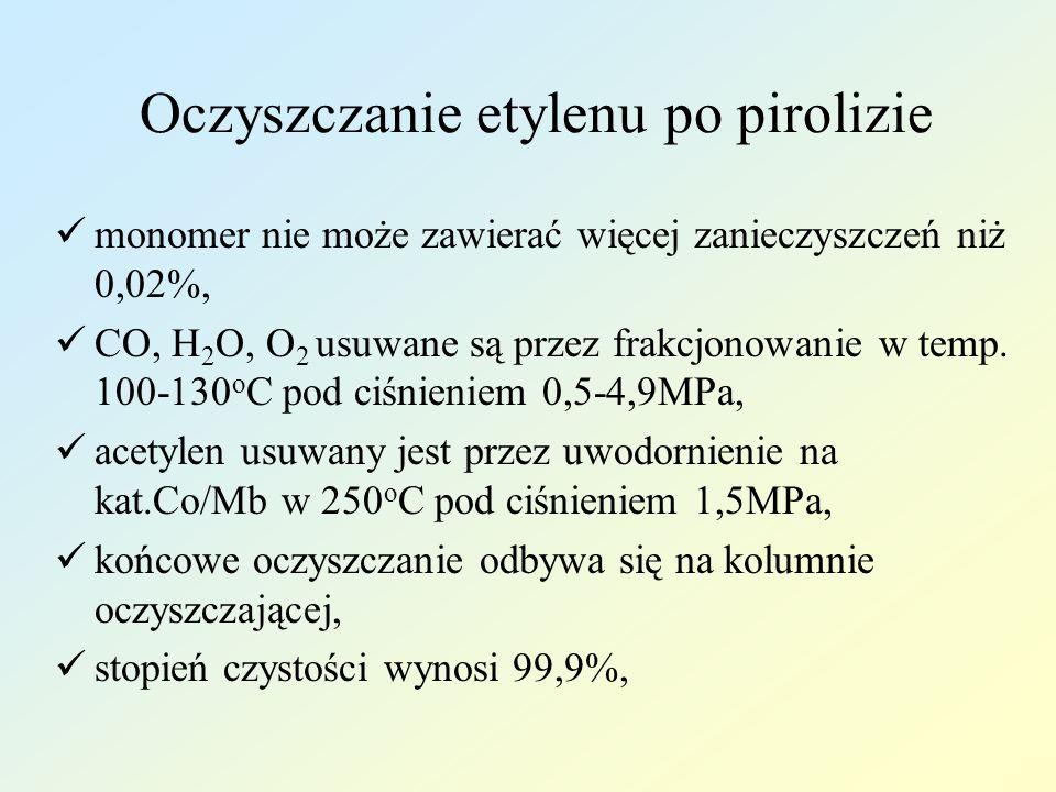 Oczyszczanie etylenu po pirolizie