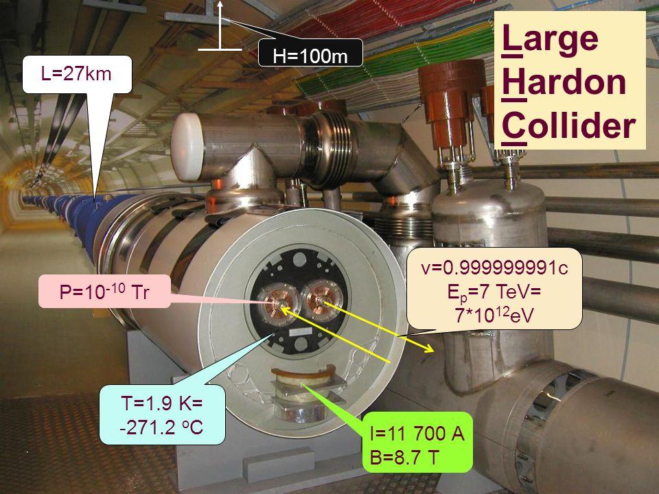 Large Hardon Collider H=100m L=27km v=0.999999991c Ep=7 TeV= 7*1012eV