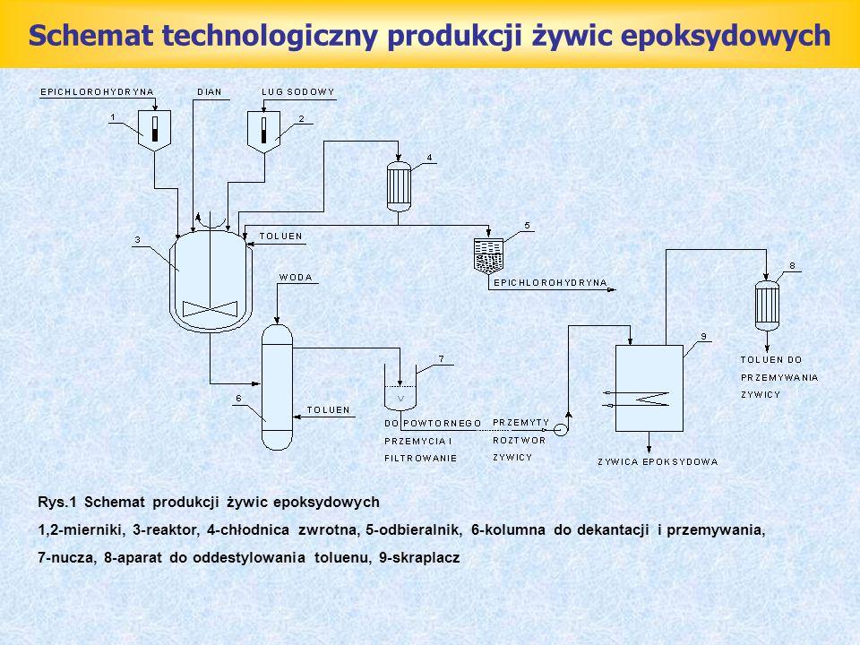 Schemat technologiczny produkcji żywic epoksydowych