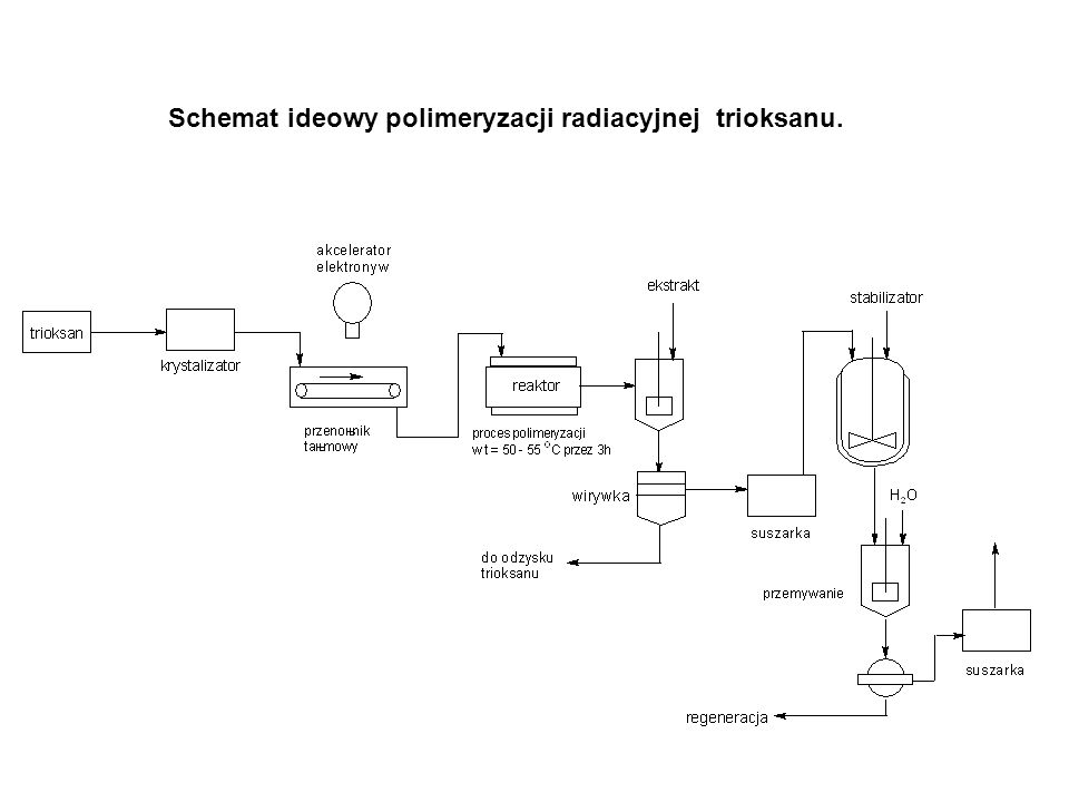 Schemat ideowy polimeryzacji radiacyjnej trioksanu.