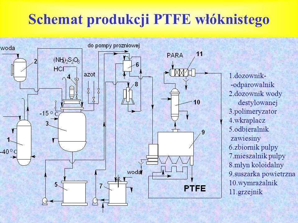 Schemat produkcji PTFE włόknistego