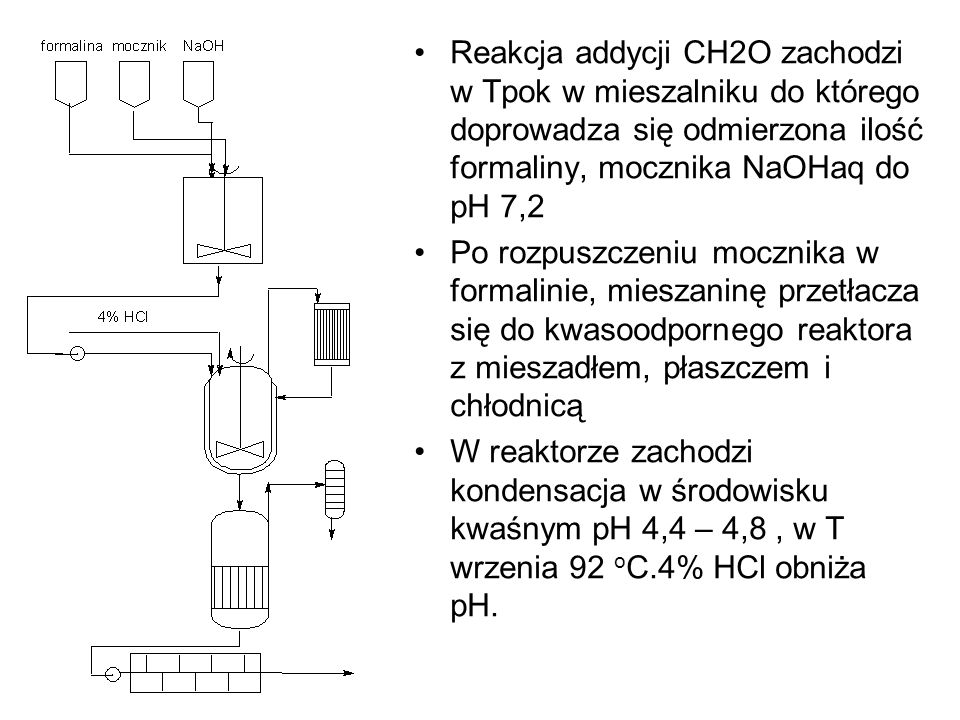 Reakcja addycji CH2O zachodzi w Tpok w mieszalniku do którego doprowadza się odmierzona ilość formaliny, mocznika NaOHaq do pH 7,2