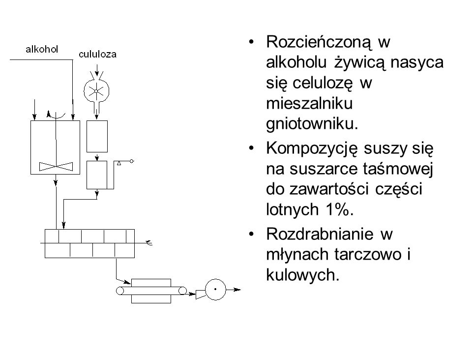 Rozcieńczoną w alkoholu żywicą nasyca się celulozę w mieszalniku gniotowniku.