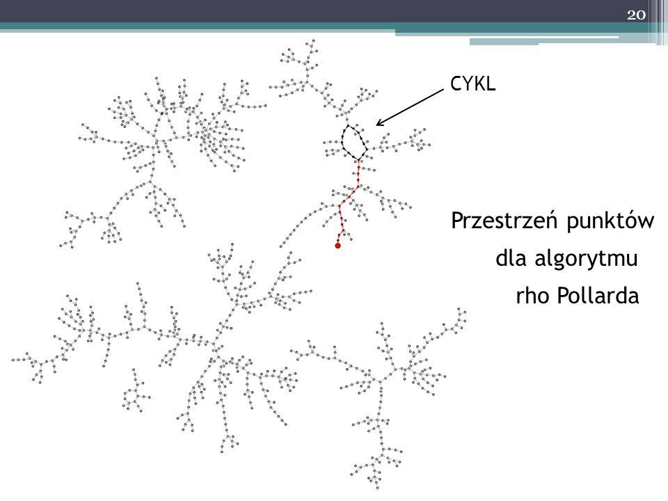 CYKL Przestrzeń punktów dla algorytmu rho Pollarda