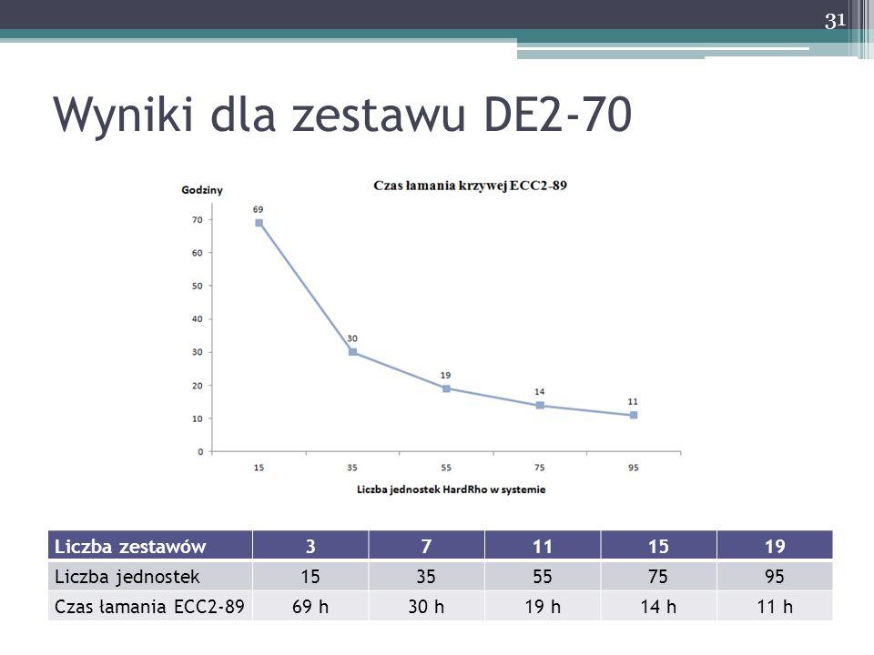 Wyniki dla zestawu DE2-70 Liczba zestawów 3 7 11 15 19